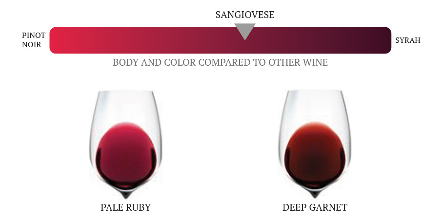 sangiovese color